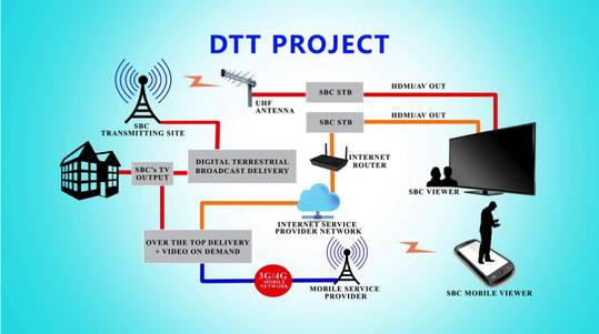 dtt_project_technical_diagram